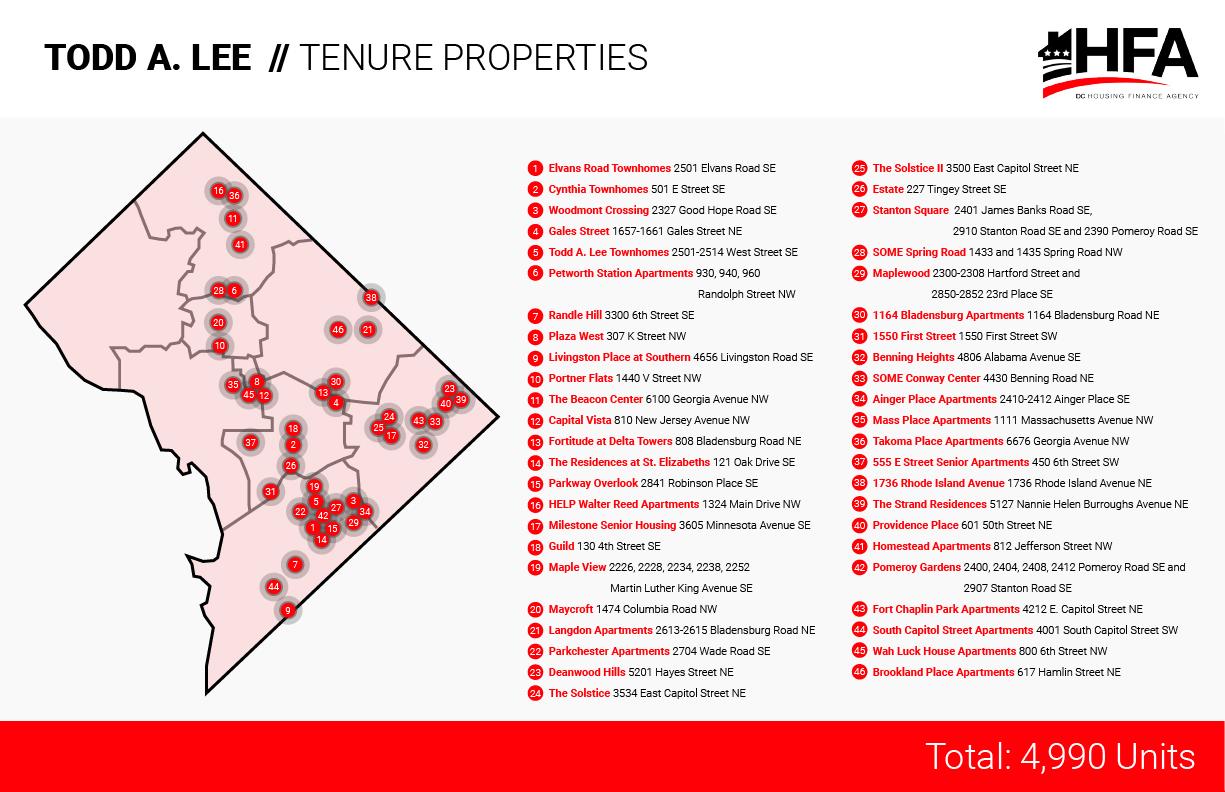 todd_properties